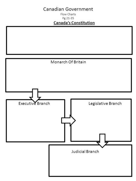 Canadian Government Flow Charts Pg 21-35 Canada's Constitution Monarch Of Britain Executive Branch Legislative Branch Judicial Branch.