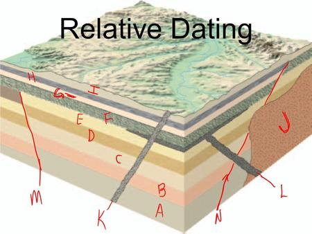 Relative Dating. Identifying which rock units formed first, second, third, and so on. Tells us the sequence in which events occurred, not how long ago.