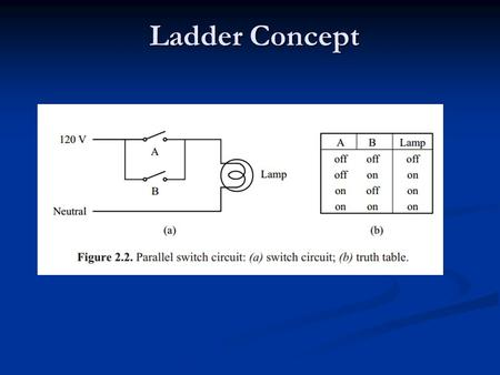 Ladder Concept. LADDER DIAGRAM A ladder diagram is a means of graphically representing the logic required in a relay logic system. Rail Rung.