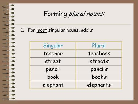 Forming plural nouns: 1.For most singular nouns, add s. SingularPlural teacherteachers streetstreets pencilpencils bookbooks elephantelephants.