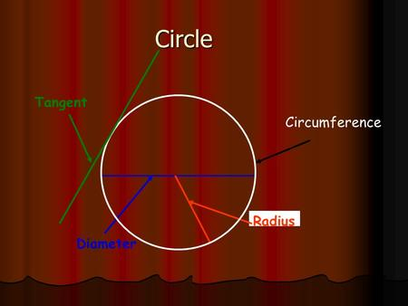 Circle Radius Diameter Tangent Circumference. Angles subtended by the same chord are equal Chord.
