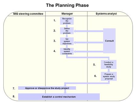 The Planning Phase Recognize the problem MIS steering committee 7. ManagerSystems analyst Define the problem Set system objectives Identify system constraints.