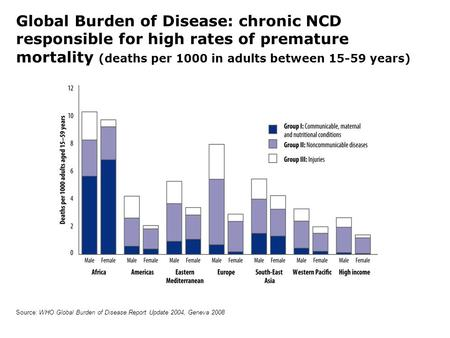 Source: WHO Global Burden of Disease Report Update 2004, Geneva 2008 Global Burden of Disease: chronic NCD responsible for high rates of premature mortality.