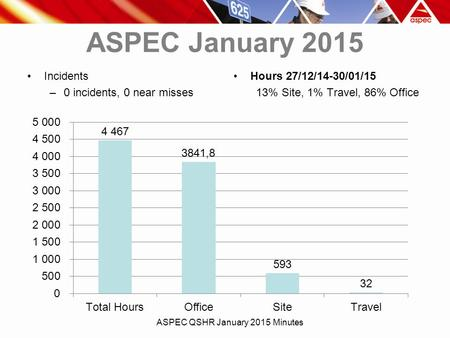 ASPEC January 2015 Incidents –0 incidents, 0 near misses Hours 27/12/14-30/01/15 13% Site, 1% Travel, 86% Office ASPEC QSHR January 2015 Minutes.