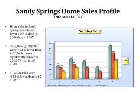 Home sales in Sandy Springs are -30.4% lower year-to-date in 2008 than in 2007 Sales through 2Q 2008 were -45.8% lower than in 2006, but were significantly.