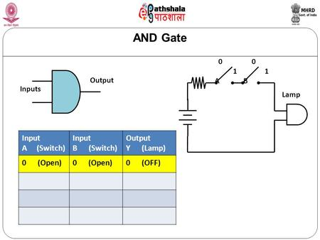AND Gate Inputs Output Input A (Switch) Input B (Switch) Output Y (Lamp) 0 (Open) 0 (OFF) 0 0 1 1 A B Lamp.