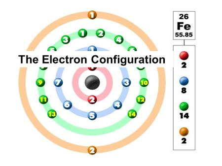 The Electron Configuration. Write the electron configuration or orbital box diagrams for a variety of atoms and ions Relate the electron configuration.