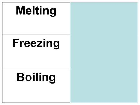 Melting Solid  Liquid Energy is added, particles speed up (endothermic) Melting Point: Temp. at which a substance melts Freezing Liquid  Solid Energy.
