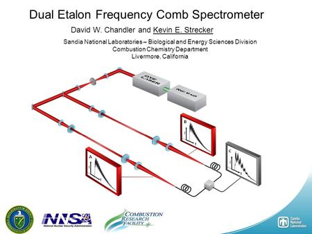 1 Dual Etalon Frequency Comb Spectrometer David W. Chandler and Kevin E. Strecker Sandia National Laboratories – Biological and Energy Sciences Division.