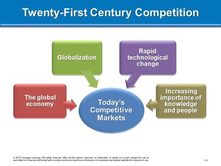 Twenty-First Century Competition © 2015 Cengage Learning. All rights reserved. May not be copied, scanned, or duplicated, in whole or in part, except for.