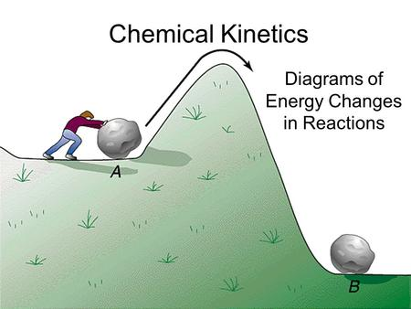 Chemical Kinetics Diagrams of Energy Changes in Reactions.