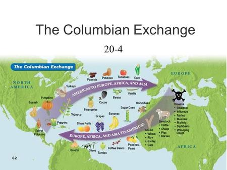 The Columbian Exchange 20-4. I.The Columbian Exchange between the Americas, Europe, Asia, and Africa: What is the Columbian Exchange? 2. To the Americas.