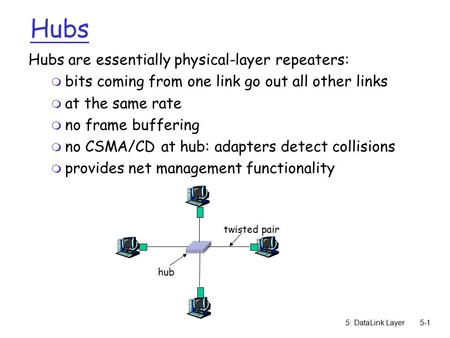 5: DataLink Layer5-1 Hubs Hubs are essentially physical-layer repeaters: m bits coming from one link go out all other links m at the same rate m no frame.