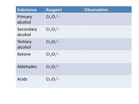 SubstanceReagentObservation Primary alcohol Cr 2 O 7 2 - Secondary alcohol Cr 2 O 7 2 - Tertiary alcohol Cr 2 O 7 2 - KetoneCr 2 O 7 2 - AldehydesCr 2.
