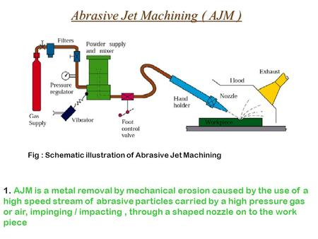 Abrasive Jet Machining ( AJM ) Fig : Schematic illustration of Abrasive Jet Machining 1. AJM is a metal removal by mechanical erosion caused by the use.