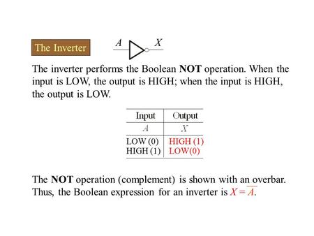 The inverter performs the Boolean NOT operation. When the input is LOW, the output is HIGH; when the input is HIGH, the output is LOW. The Inverter AX.