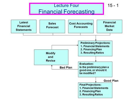 15 - 1 Lecture Four Financial Forecasting Latest Financial Statements Sales Forecast Cost Accounting Forecasts Financial Market Data Preliminary Projections: