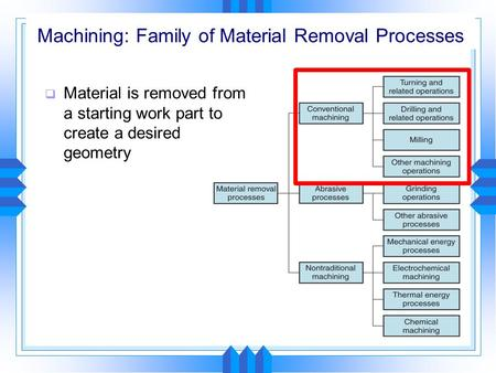 Machining: Family of Material Removal Processes  Material is removed from a starting work part to create a desired geometry.