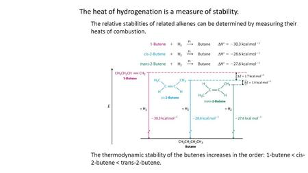 The heat of hydrogenation is a measure of stability. The relative stabilities of related alkenes can be determined by measuring their heats of combustion.