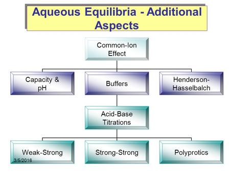 Aqueous Equilibria - Additional Aspects Common-Ion Effect Capacity & pH Buffers Acid-Base Titrations Weak-Strong Strong- Strong Polyprotics Henderson-