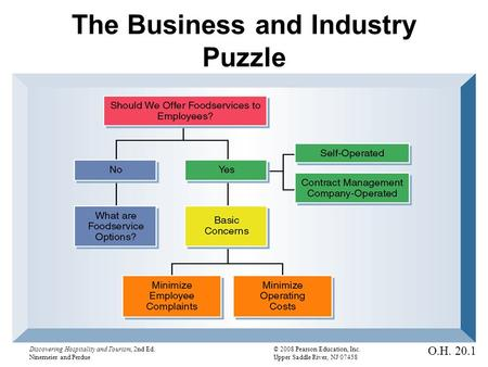 Discovering Hospitality and Tourism, 2nd Ed.© 2008 Pearson Education, Inc. Ninemeier and PerdueUpper Saddle River, NJ 07458 The Business and Industry Puzzle.