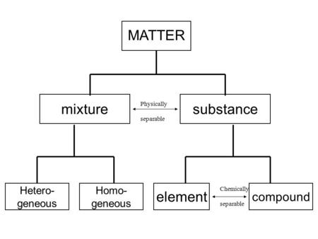 Substancemixture element Homo- geneous compound Hetero- geneous MATTER Physically separable Chemically separable.
