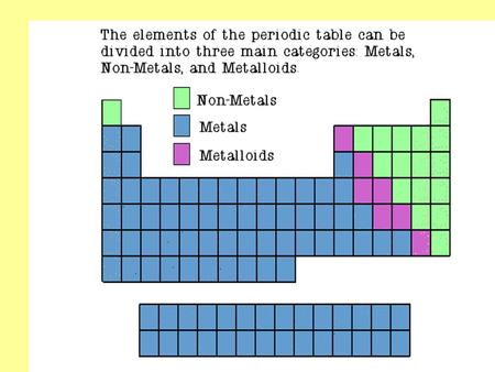 Properties of Metals Metals are good conductors of heat and electricity. Metals are shiny. Metals are ductile (can be stretched into thin wires). Metals.