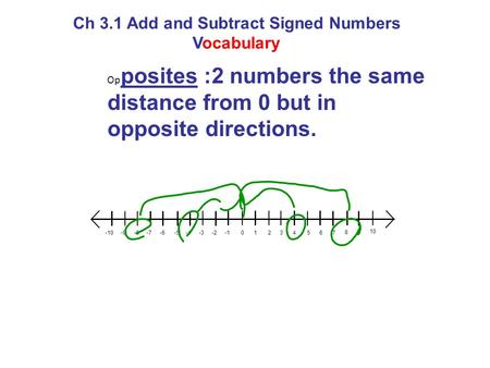 Ch 3.1 Add and Subtract Signed Numbers Vocabulary Op posites :2 numbers the same distance from 0 but in opposite directions. 10234567 89 10 -2-3-4-5-6-7-8-9-10.