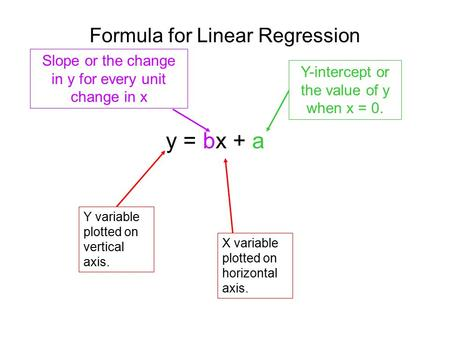 Formula for Linear Regression y = bx + a Y variable plotted on vertical axis. X variable plotted on horizontal axis. Slope or the change in y for every.