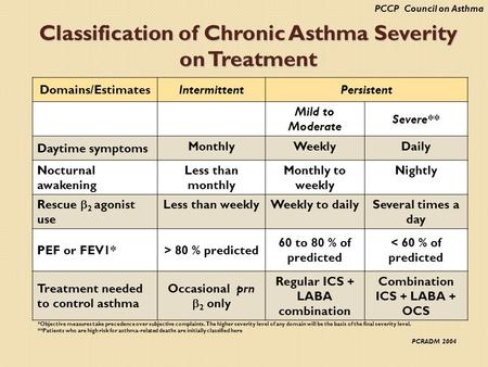 Classification of Chronic Asthma Severity on Treatment Domains/EstimatesIntermittentPersistent Mild to Moderate Severe** Daytime symptoms MonthlyWeeklyDaily.