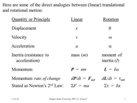 1/15/16Oregon State University PH 212, Class 61 Here are some of the direct analogies between (linear) translational and rotational motion: Quantity or.