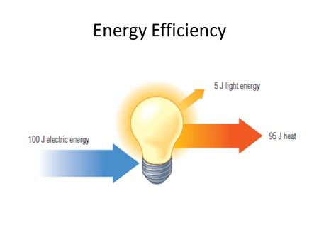 Energy Efficiency. An incandescent light bulb uses about 5% of its input energy to create light and converts 95% of its input energy into heat.