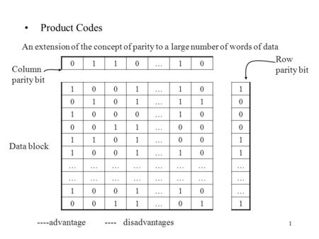 1 Product Codes An extension of the concept of parity to a large number of words of data 0110…10 1001…101 0101…110 1000…100 0011…000 1101…001 1001…101.