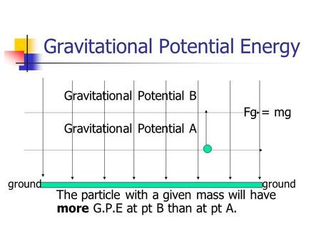 Gravitational Potential Energy Gravitational Potential B Fg = mg Gravitational Potential A The particle with a given mass will have more G.P.E at pt B.