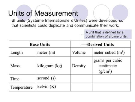 Units of Measurement SI units (Systeme Internationale d'Unites) were developed so that scientists could duplicate and communicate their work. Base UnitsDerived.