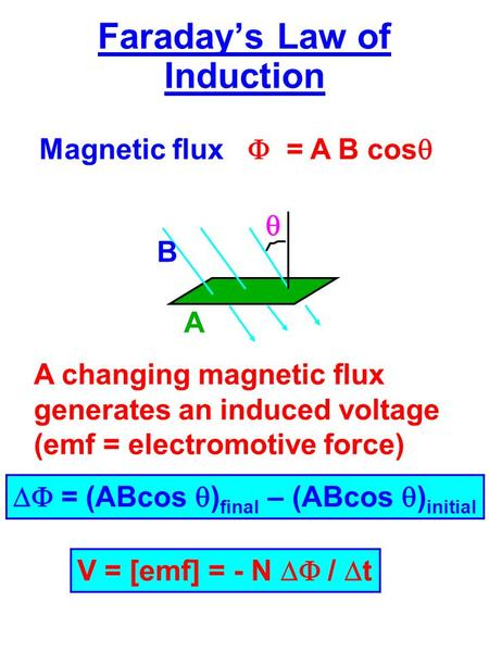 Faraday's Law of Induction Magnetic flux  = A B cos   B A A changing magnetic flux generates an induced voltage (emf = electromotive force) V = [emf]