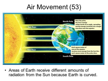 Air Movement (53) Areas of Earth receive different amounts of radiation from the Sun because Earth is curved.