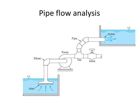 Pipe flow analysis. Pipe flow & Open channel flow The pipe is assumed to be completely full of the flowing fluid. Driving force for open channel is only.