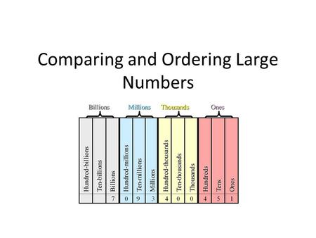 Comparing and Ordering Large Numbers. What's bigger? 1 145 799OR1 146 679 How do you know?