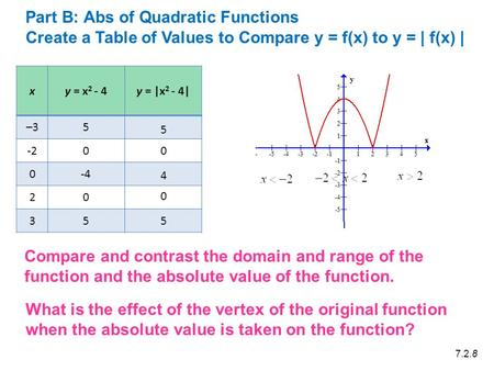 X y = x 2 - 4 y = |x 2 - 4| –35 -20 0-4 20 35 5 Create a Table of Values to Compare y = f(x) to y = | f(x) | 0 4 0 5 7.2.8 Part B: Abs of Quadratic Functions.