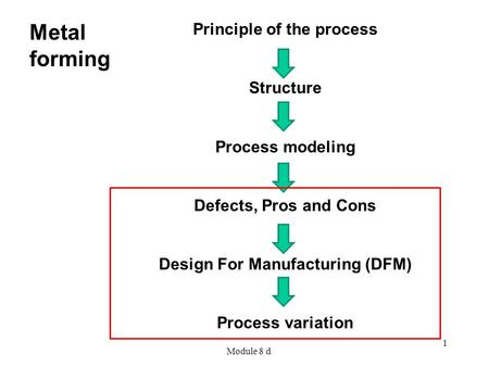 Principle of the process Design For Manufacturing (DFM)