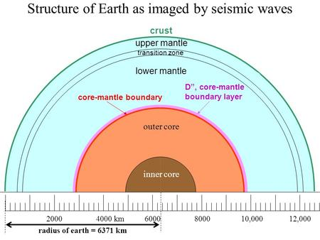 "Upper mantle outer core inner core D"", core-mantle boundary layer 20004000 km6000800010,00012,000 lower mantle core-mantle boundary transition zone crust."