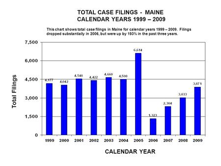 TOTAL CASE FILINGS - MAINE CALENDAR YEARS 1999 – 2009 CALENDAR YEAR Total Filings This chart shows total case filings in Maine for calendar years 1999.