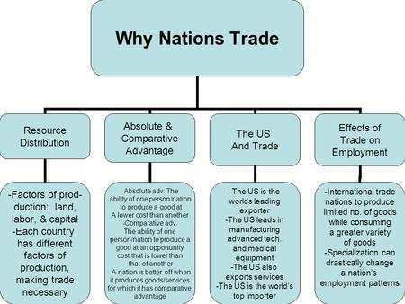 Why Nations Trade Resource Distribution -Factors of prod- duction: land, labor, & capital -Each country has different factors of production, making trade.
