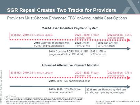 © 2015 The Advisory Board Company advisory.com 2019 - 2024: 5% participation bonus SGR Repeal Creates Two Tracks for Providers Providers Must Choose Enhanced.