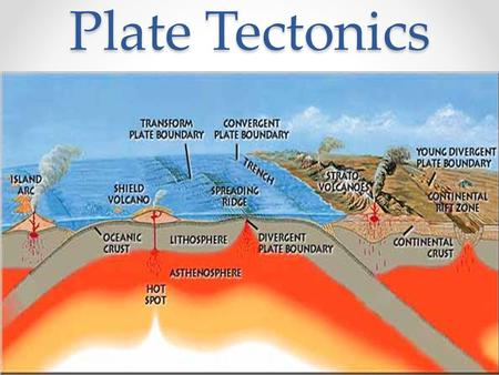 Plate Tectonics. What is Plate Tectonics? Wikipedia defines Plate Tectonics as the large-scale movement of the Earth's Lithosphere. Basically, the Earth's.