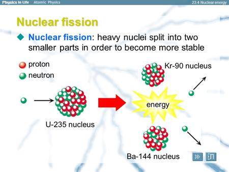 23.4 Nuclear energy Nuclear fission  Nuclear fission: heavy nuclei split into two smaller parts in order to become more stable proton neutron U-235 nucleus.