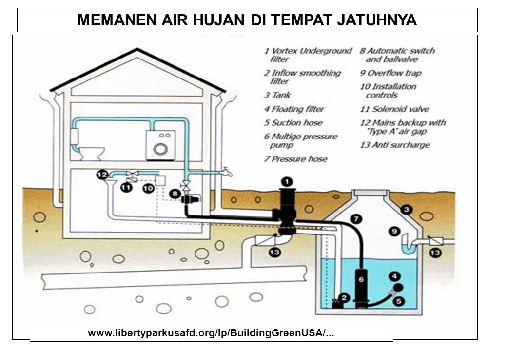 DIMANA HUJAN JATUH .Fortunately it comes FREE from the sky.