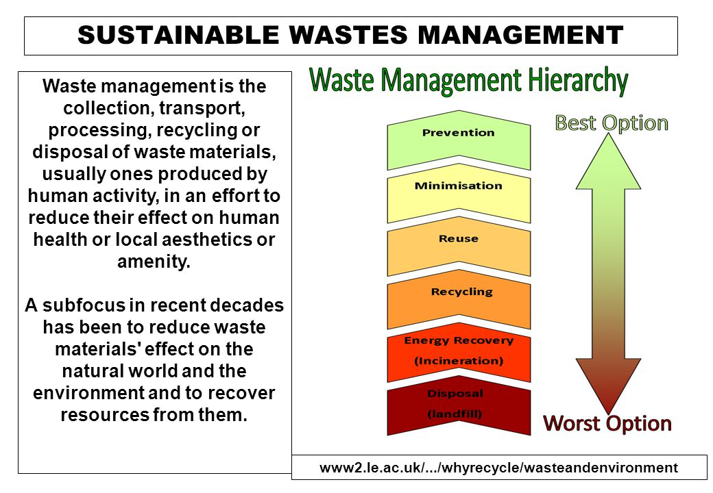 HIERARKHI LIMBAH The waste hierarchy refers to the 3 Rs reduce, reuse and recycle, which classify waste management strategies according to their desirability in terms of waste minimization.reducereuse recycle The waste hierarchy remains the cornerstone of most waste minimisation strategies.