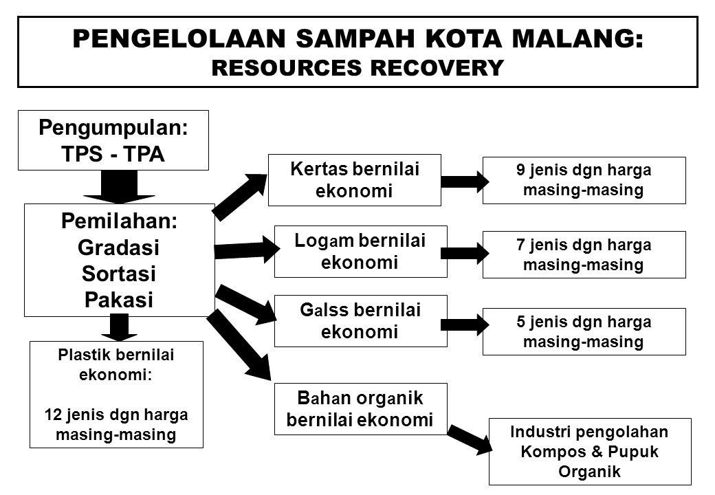 METODE PENGELOLAAN LIMBAH Daur Ulang Recycling means to recover for other use a material that would otherwise be considered waste.